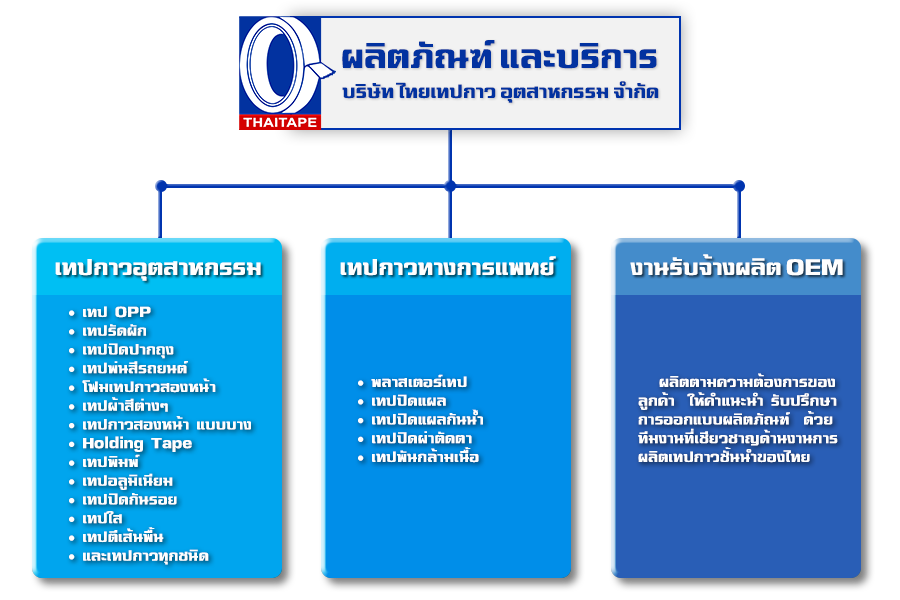 ผลิตภัณฑ์ไทยเทป